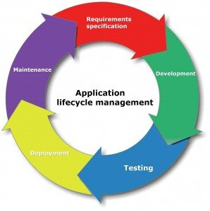 applicatiom_Life_Cycle-298x300