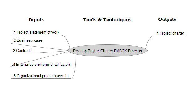 Develop project Charter - FreeMind