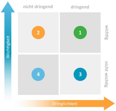 Aufgabenmanagement-Methoden: eisenhower-prinzip
