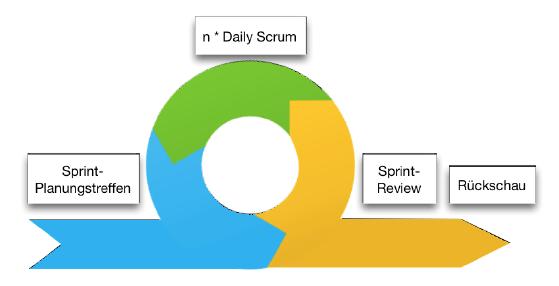 Sprint Zyklus