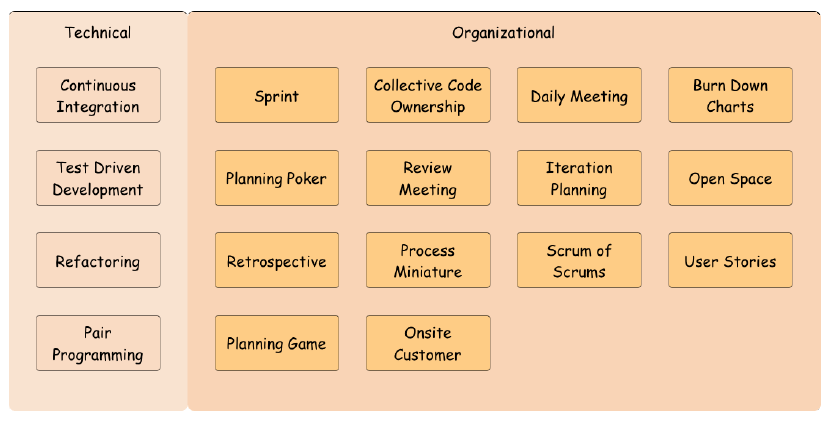 Wichtigste agile Praktiken