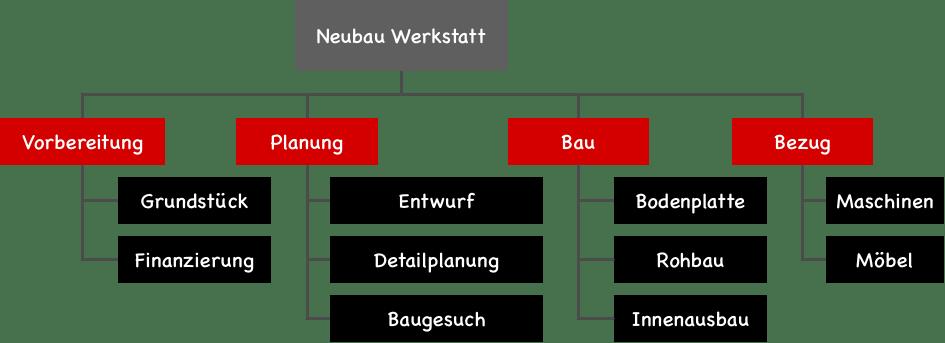 phasen im projektstrukturplan