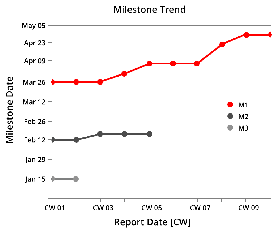 Project management method: milestone trend analysis